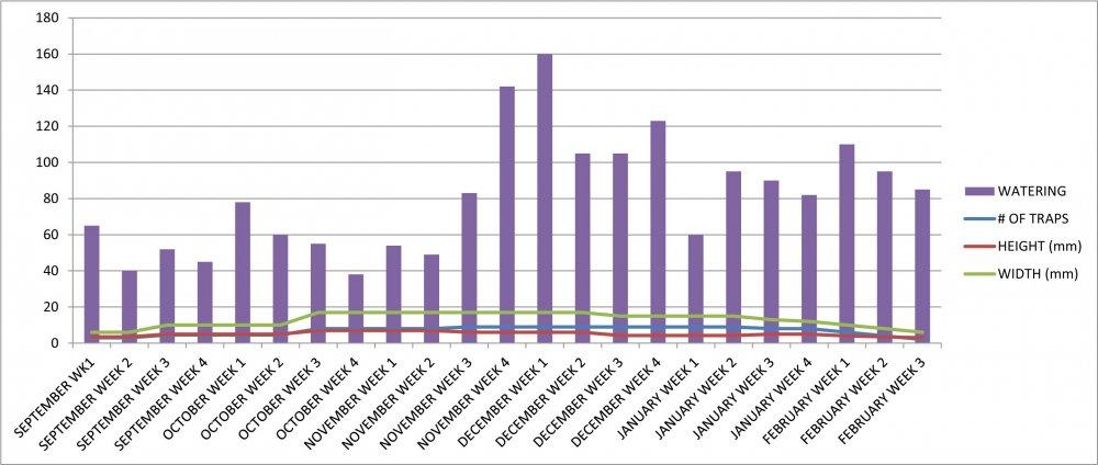 VFT #9 Growth Chart.jpg