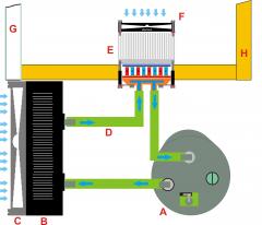 circuito raffreddamento